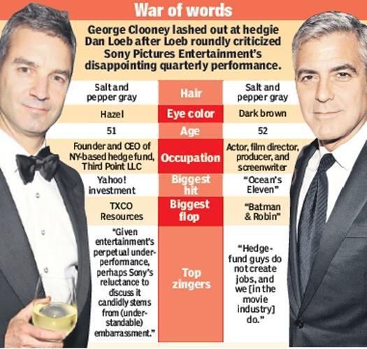 Clooney Loeb