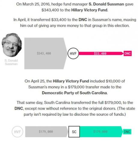 Hillary Victory Fund Launder