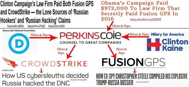 Perkins Coie Russia