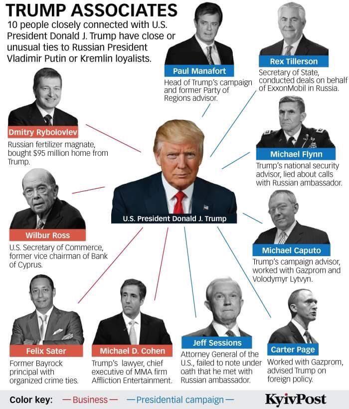 Trump Gazprom